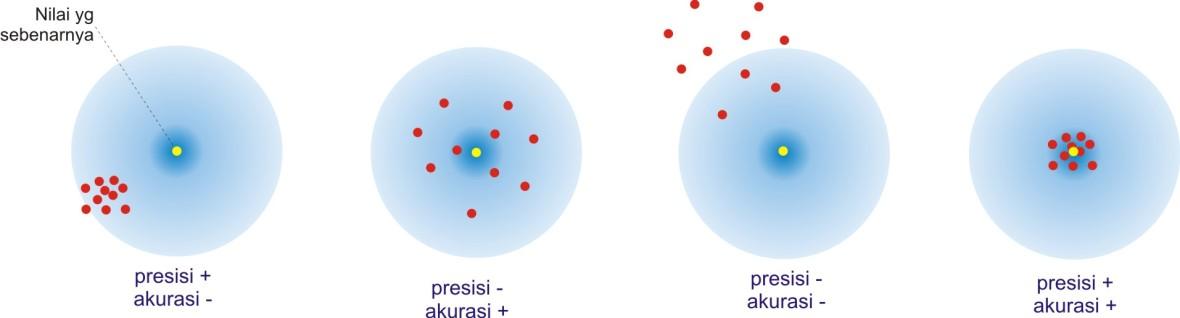Accuracy vs Precision [4]